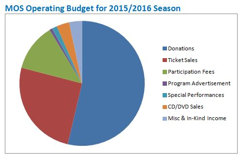 MOS operating budget pie graph for web